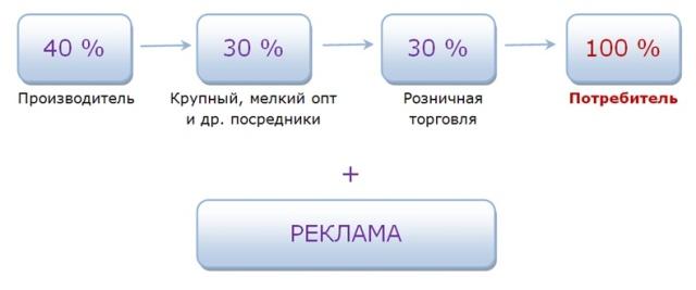 Маркетинг план Amway